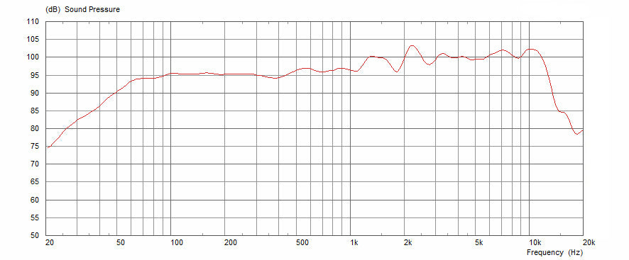 Celestion F12M-150 Triple Cone Frequency Response Graph