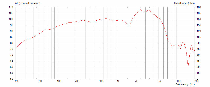 G12H Anniversary Frequency Response Graph