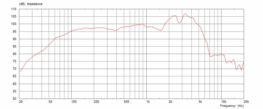 Celestion G12M Greenback Frequency Response Graph