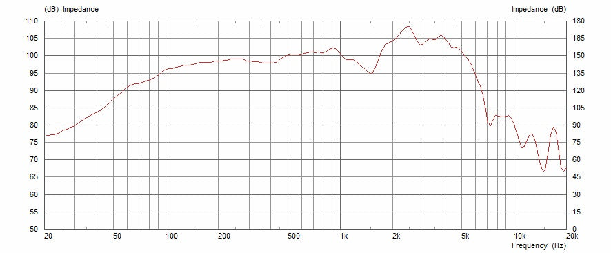 Celestion Blue Frequency Response Graph