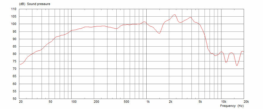 Celestion Gold Frequency Response Graph