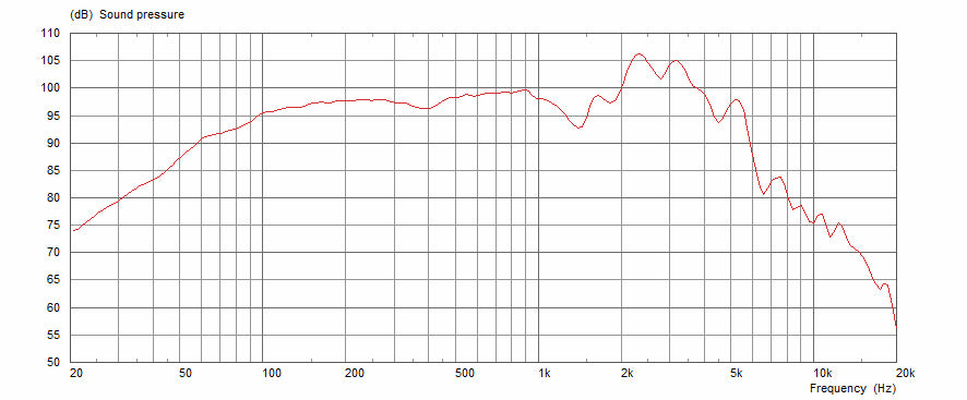 Celestion G12-65 Frequency Response Graph