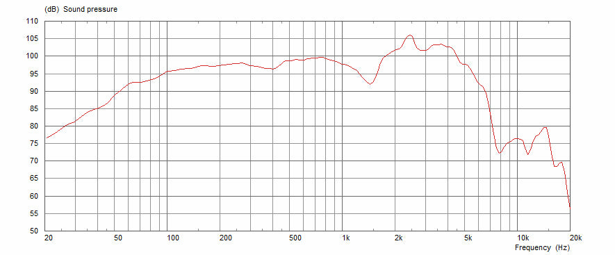 Celestion G12M-65 Creamback Frequency Response Graph