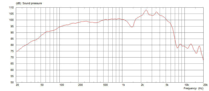 Celestion G12H-75 Creamback Frequency Response Graph