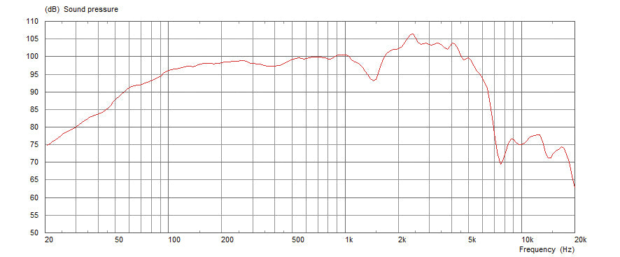 Celestion Cream Frequency Response Graph