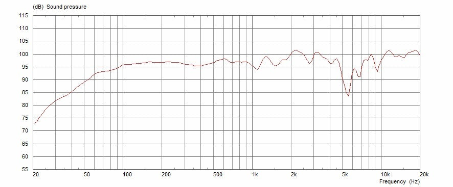 Celestion F12-X200 Frequency Response Graph