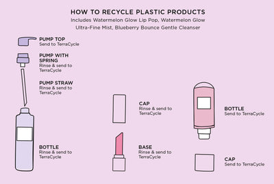 How to recycle plastic products