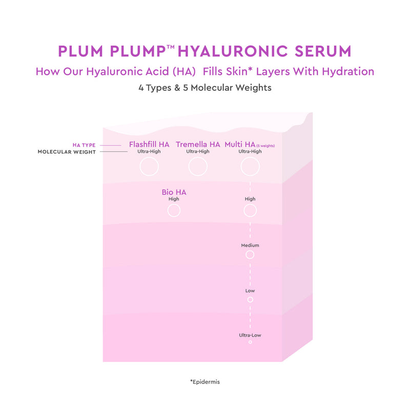 Plum Plump Hyaluronic Serum