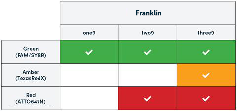 Franklin Thermocycler Color Detection Chart