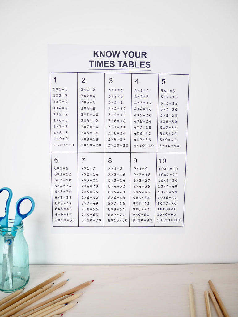 Times Tables removable Poster