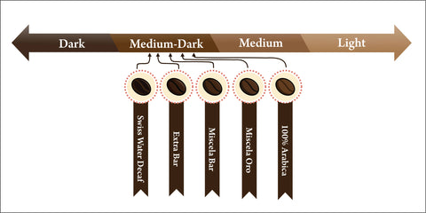 graphic of coffee roasts