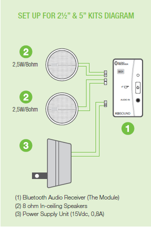 In Wall Speaker and bluetooth receiver guide