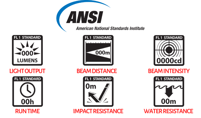 ANSI Standards, Fenix Torches in India