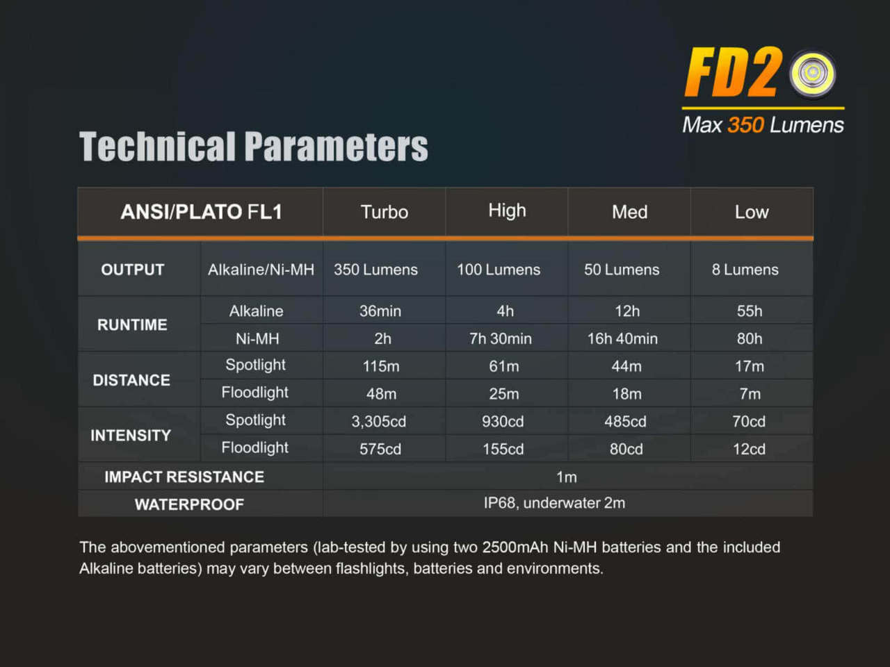 Fenix FD20 LED Flashlight in India, Zoom, Long Range torch in India