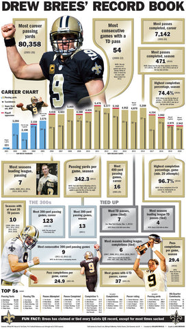 Drew Brees' Record Book - Commemorative Drew Brees Special Section Record Poster