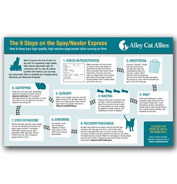Veterinary Spay/Neuter Poster: The 9 Station Stops on the Spay/Neuter Express