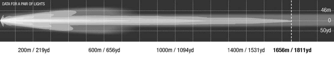 1 Lux at over 1.65km with spot filters installed