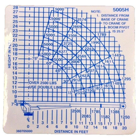 Auto Crane 360705000 Load Chart Decal for 5005H