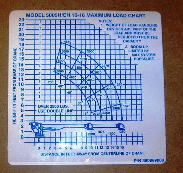 AUTO CRANE 360869000 DECAL LOAD CHART FOR 5005EH (BLUE)