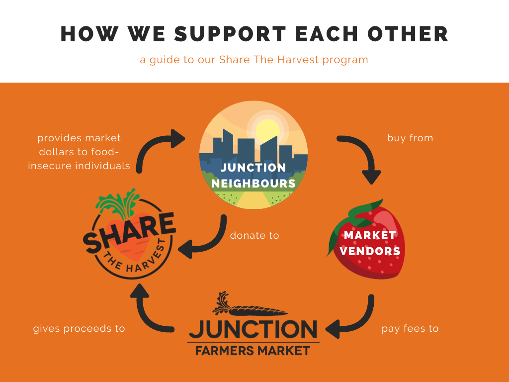 Share The Harvest infographic