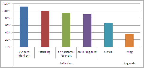 Relative-EMG-activity-of-the-calf-muscles-during-selected-exercises-in-comparison-to-the-standing-calf-raises-data-adapted-from-Boeckh-Behrens-Buskies.-2000