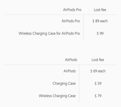 Lose an AirPods Wireless Earbuds? What You Can Do?