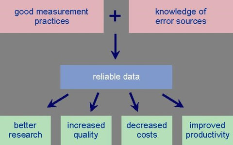 Introduction to estimating measurement uncertainty - ONLINE DELIVERY