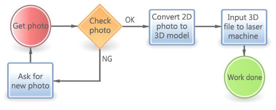 how to made a 3d crystal photo