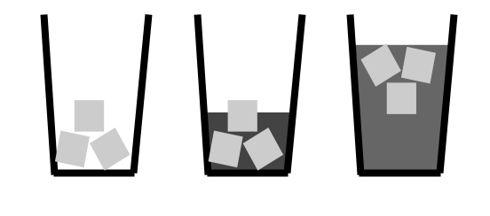 Icons of three cups. The first is empty, except for three cubes of ice. The second has 3 ice cubes and 1/3 full of dark liquid. The last has 3 ice cubes and is full of a grey liquid.