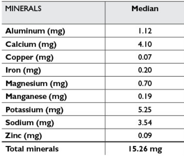 Maple 3 Mineral Content