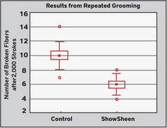 ShowSheen Test Results