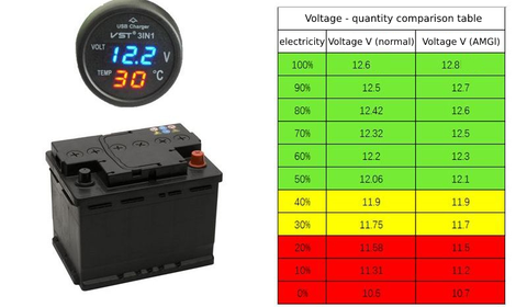Comparison table of voltage and quantity of battery