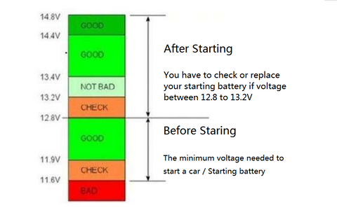 Battery voltage value judgment chart (for 12V cars)