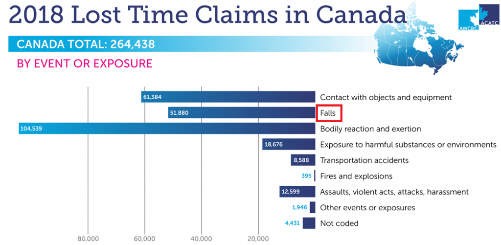 2018 Lost Time Claims in Canada