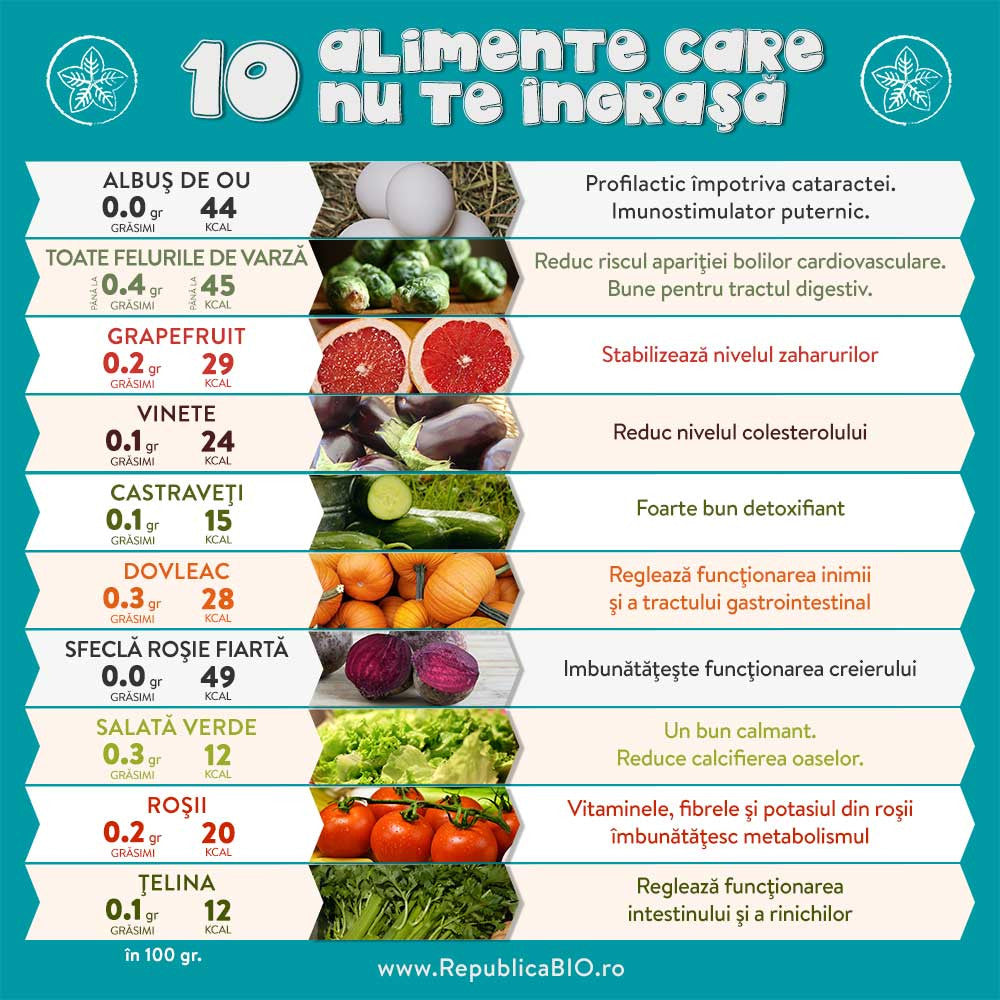 10 alimente care nu te ingrasa - Republica BIO