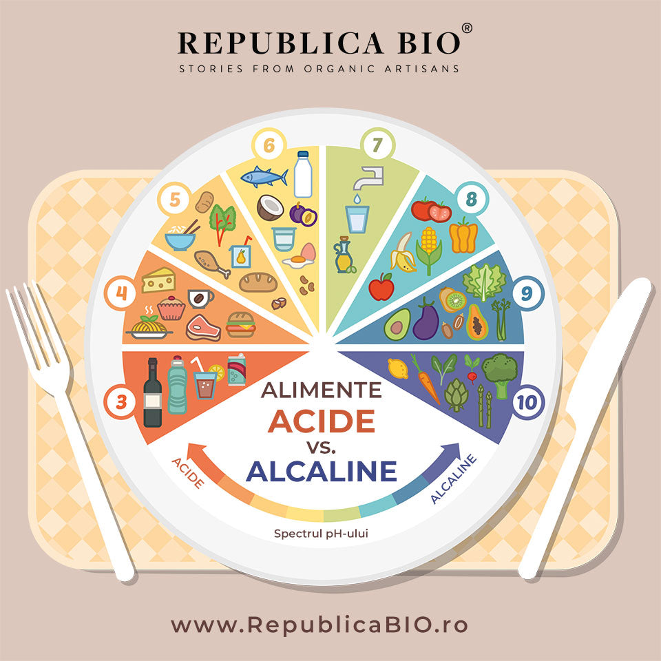 Alimente ACIDE vs ALCALINE - Republica BIO