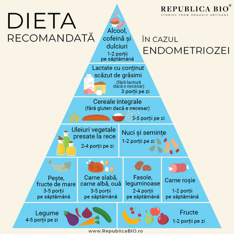 Dieta prin eliminare si eficienta ei in endometrioza - Republica BIO