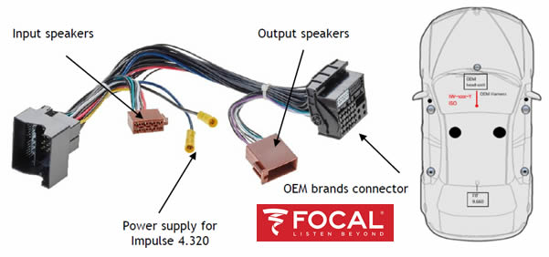 FOCAL PLUG AND PLAY harness head unit for Renault/smart /dacia by Focal - CarAudioStuff