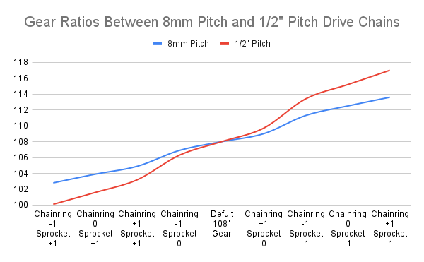 """1/2"""" Pitch chain vs 8mm pitch chain gear ratios"""