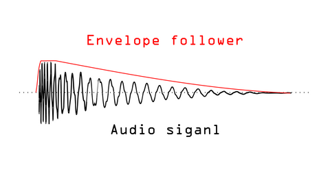 Noise Engineering envelope follower and audio signal
