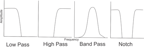 Simple depiction of the main filters you see in eurorack and the relative frequencies that each let pass