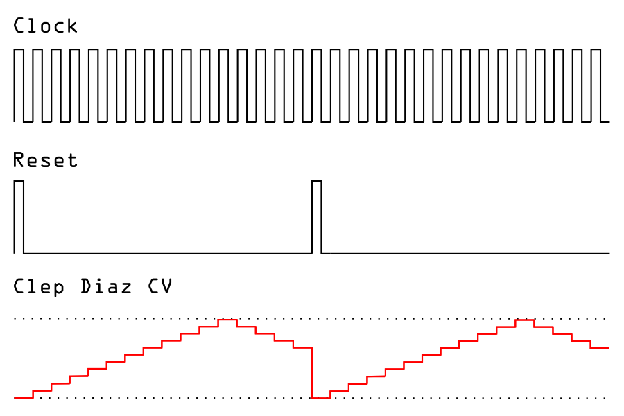Clep Diaz sequence diagram