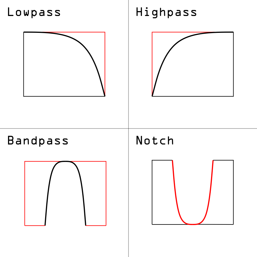 Image shows 4 graphs that demonstrate frequencies created by Lowpass, Highpass, Bandpass, and Notch filters