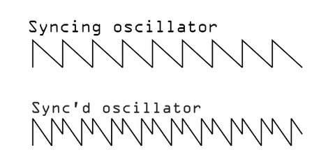 """A saw wave labelled """"syncing oscillator"""" and a synced saw wave labelled """"sync'd oscillator"""". The synced wave looks like a way, but its cycle resets in the middle creating an extra spike in the wave."""