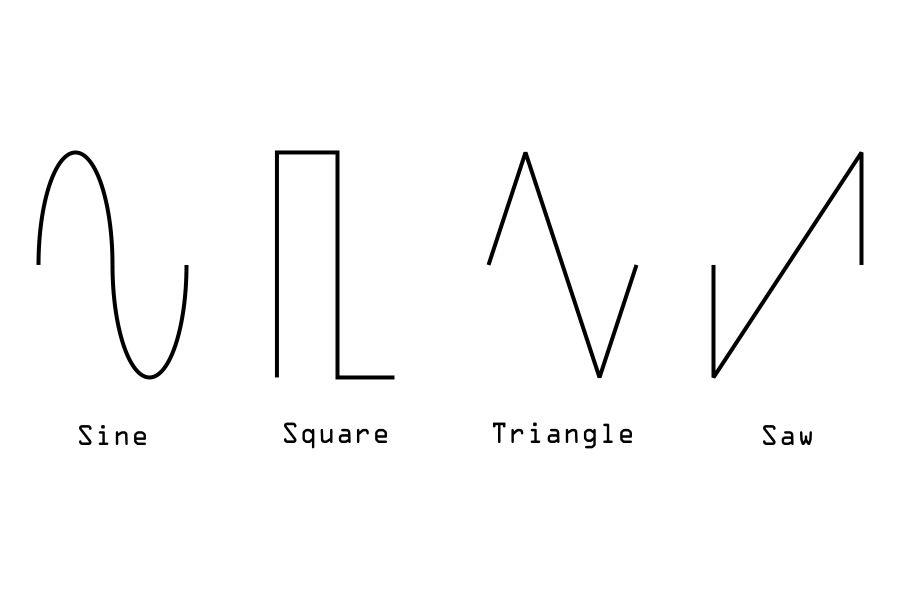 Illustrations of the four basic wave shapes: since, square, triangle, saw.