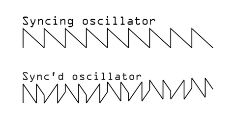 A saw wave labelled syncing oscillator and a synced saw wave labelled syncing oscillator. The synced oscillator resets its cycle and changes direction, creating a much more complex waveform.