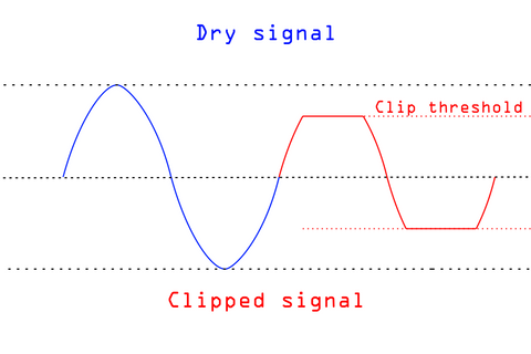 A sine wave and a clipped sine wave. The top of the clipped sine flattens out when it reaches the clipping threshold.