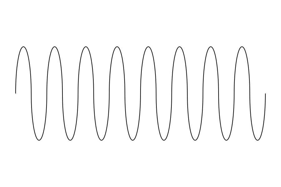 Wave frequence of sine wave
