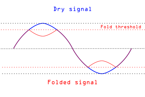 A sine wave and a folded sine wave. The folded sine wave changes its direction after reaching a certain threshold.