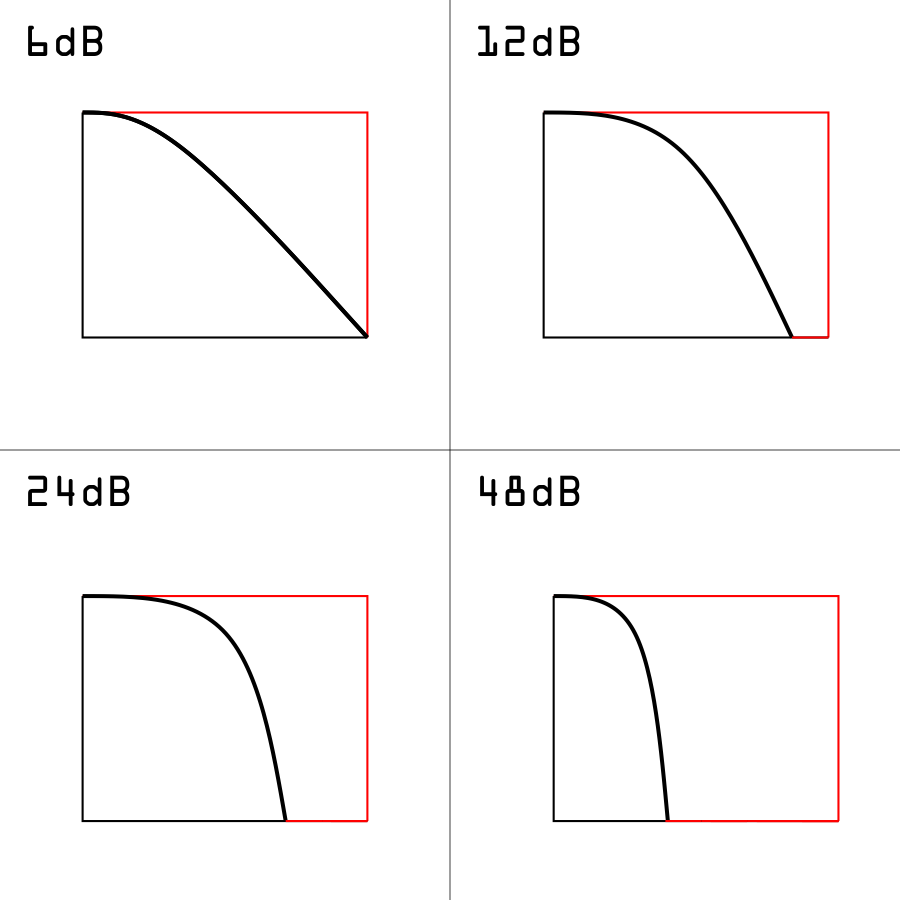 Image shows four graphs that show the slope of different frequencies caused by filters